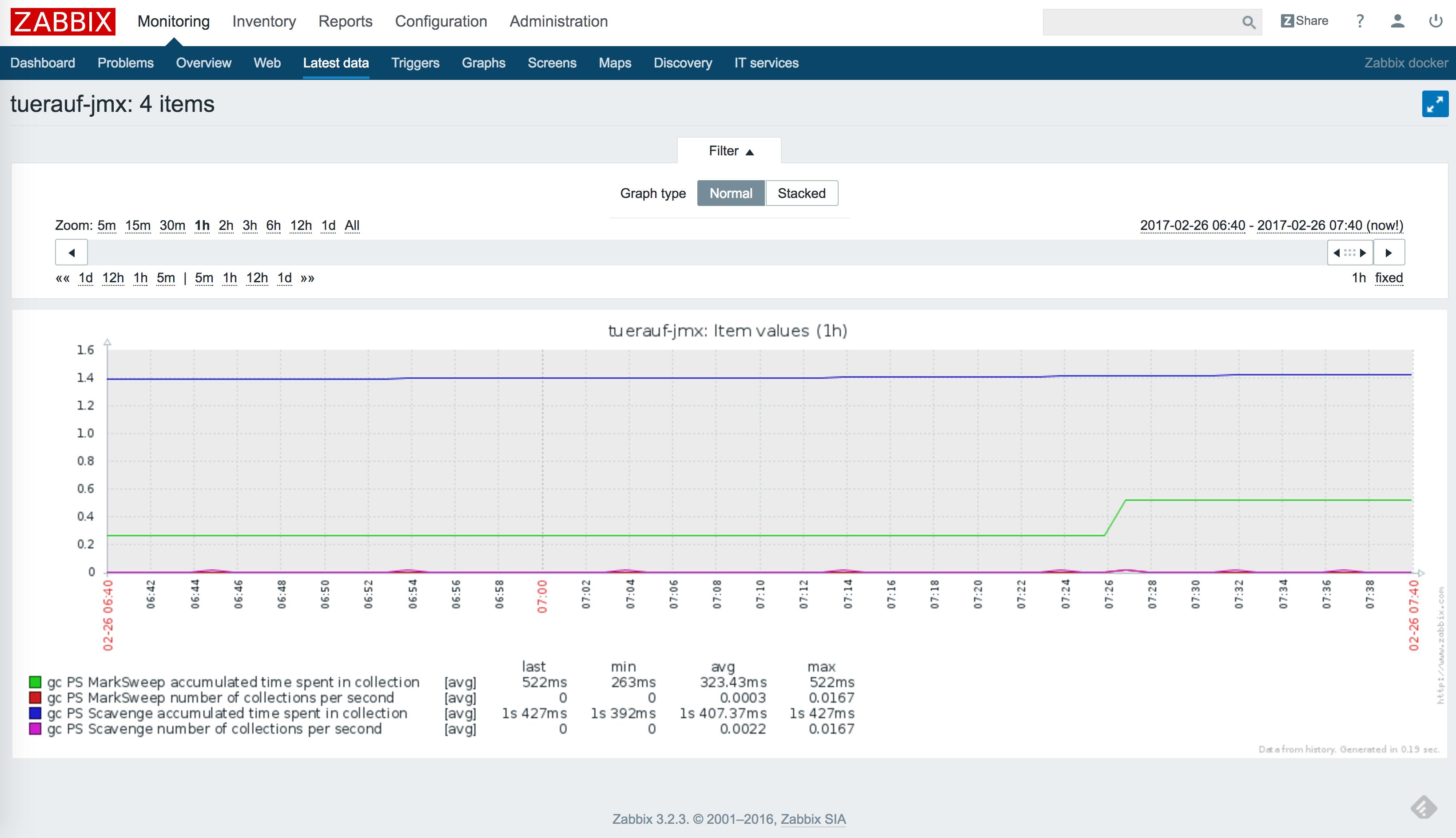 Zabbix JMX Monitoring